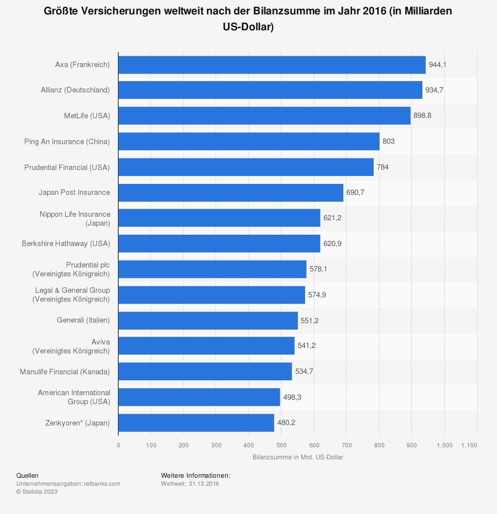 Statistik: Größte Versicherungen weltweit nach der Bilanzsumme im Jahr 2016 (in Milliarden US-Dollar) | Statista