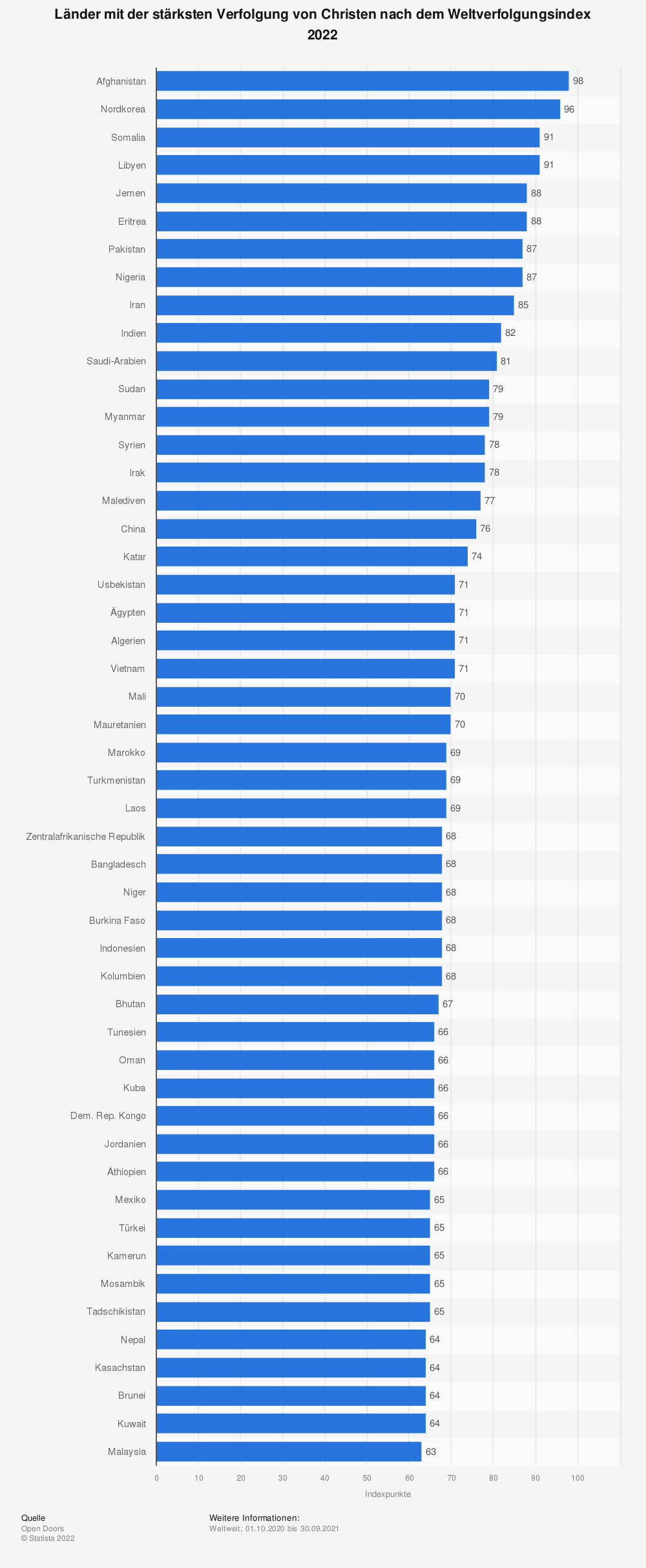 Statistik: Länder mit der stärksten Verfolgung von Christen nach dem Weltverfolgungsindex 2020 | Statista