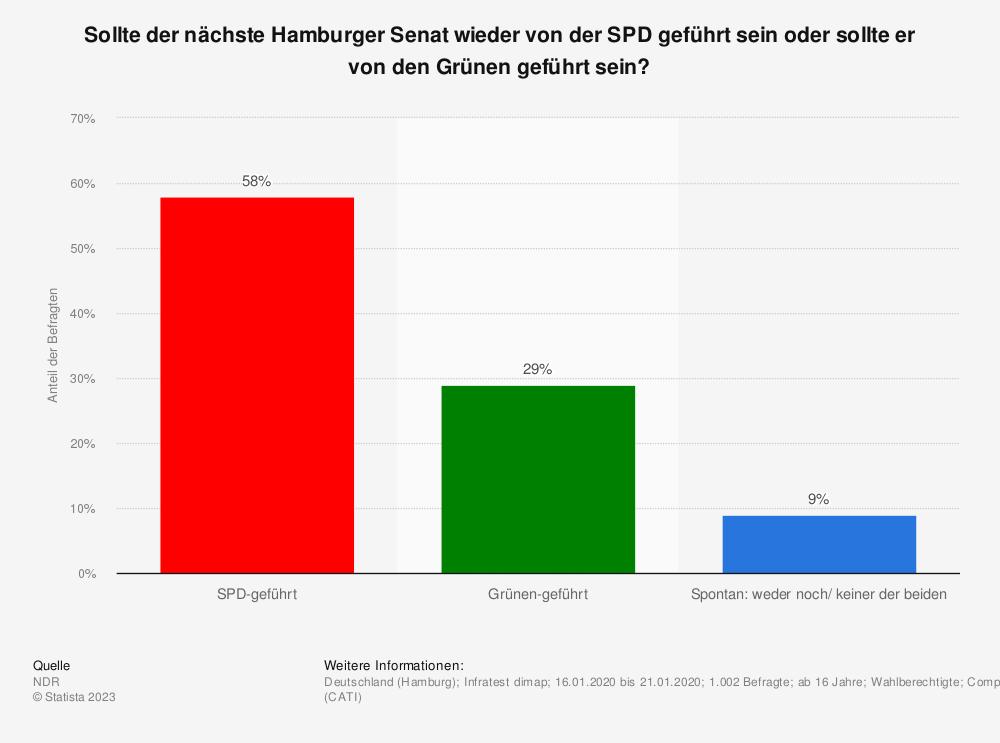 Statistik: Sollte der nächste Hamburger Senat wieder von der SPD geführt sein oder sollte er von der CDU geführt sein? | Statista