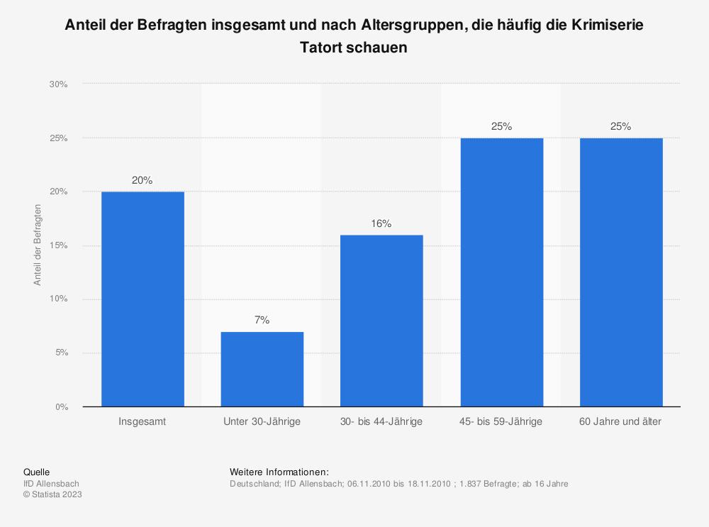 Statistik: Anteil der Befragten insgesamt und nach Altersgruppen, die häufig die Krimiserie Tatort schauen | Statista