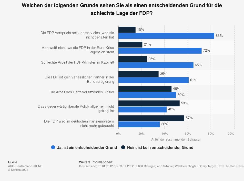 Statistik: Welchen der folgenden Gründe sehen Sie als einen entscheidenden Grund für die schlechte Lage der FDP? | Statista