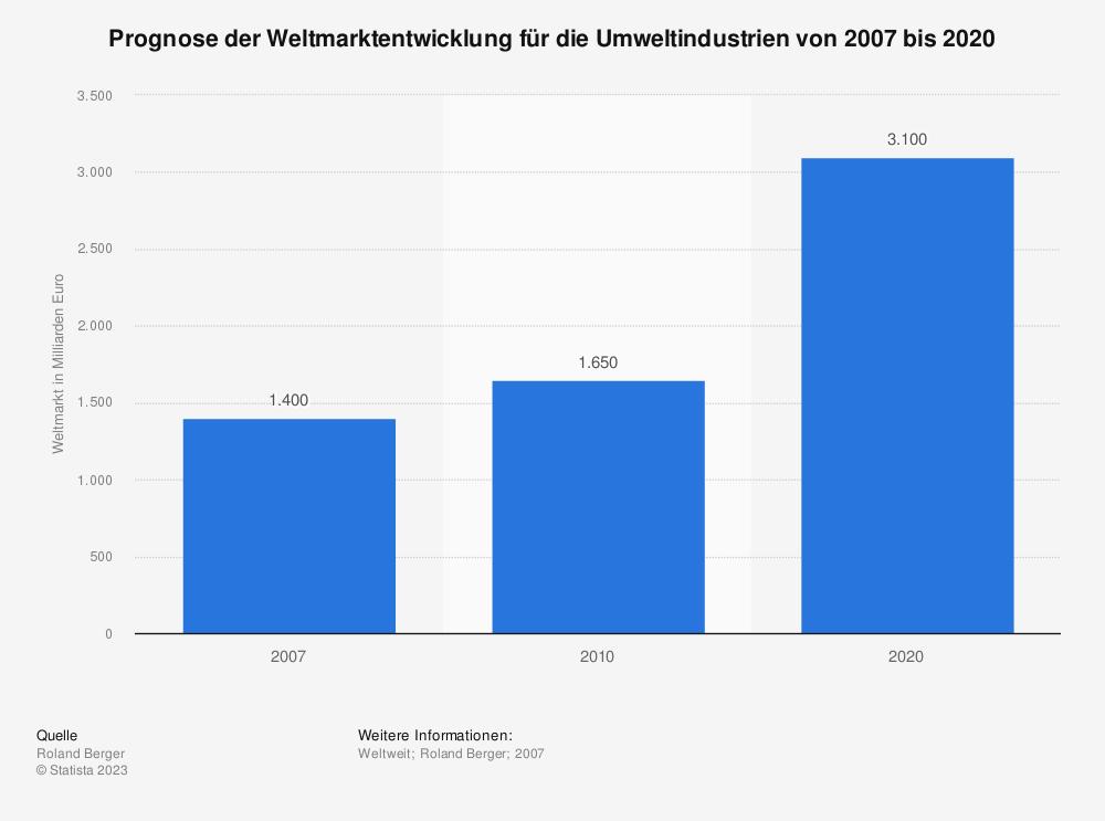 Statistik: Prognose der Weltmarktentwicklung für die Umweltindustrien von 2007 bis 2020 | Statista