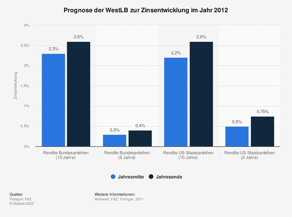 Statistik: Prognose der WestLB zur Zinsentwicklung im Jahr 2012 | Statista
