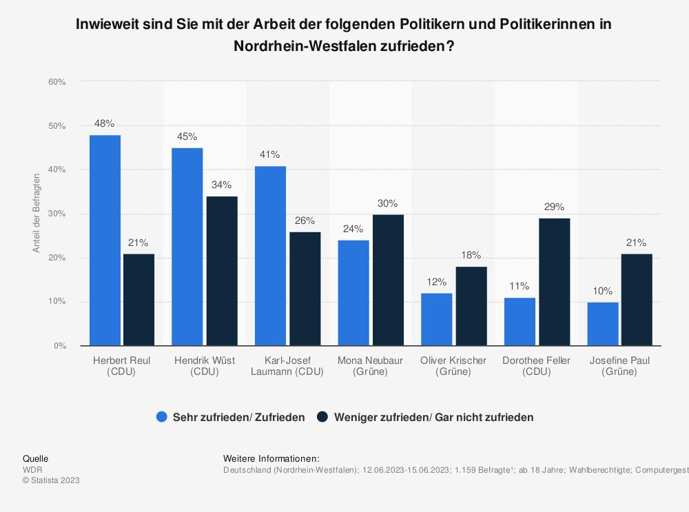 Statistik: Inwieweit sind Sie mit der Arbeit der folgenden Politiker in Nordrhein-Westfalen zufrieden? | Statista