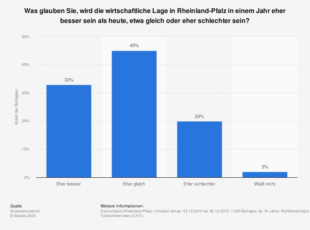 Statistik: Was glauben Sie, wird die wirtschaftliche Lage in Rheinland-Pfalz in einem Jahr eher besser sein als heute, etwa gleich oder eher schlechter sein? | Statista