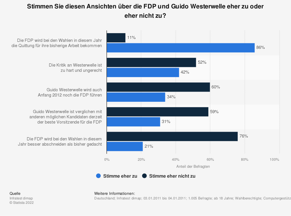 Statistik: Stimmen Sie diesen Ansichten über die FDP und Guido Westerwelle eher zu oder eher nicht zu? | Statista