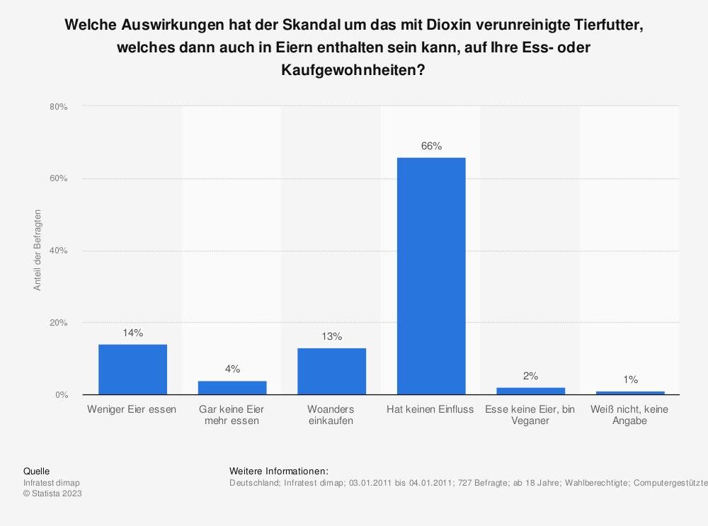 Statistik: Welche Auswirkungen hat der Skandal um das mit Dioxin verunreinigte Tierfutter, welches dann auch in Eiern enthalten sein kann, auf Ihre Ess- oder Kaufgewohnheiten? | Statista