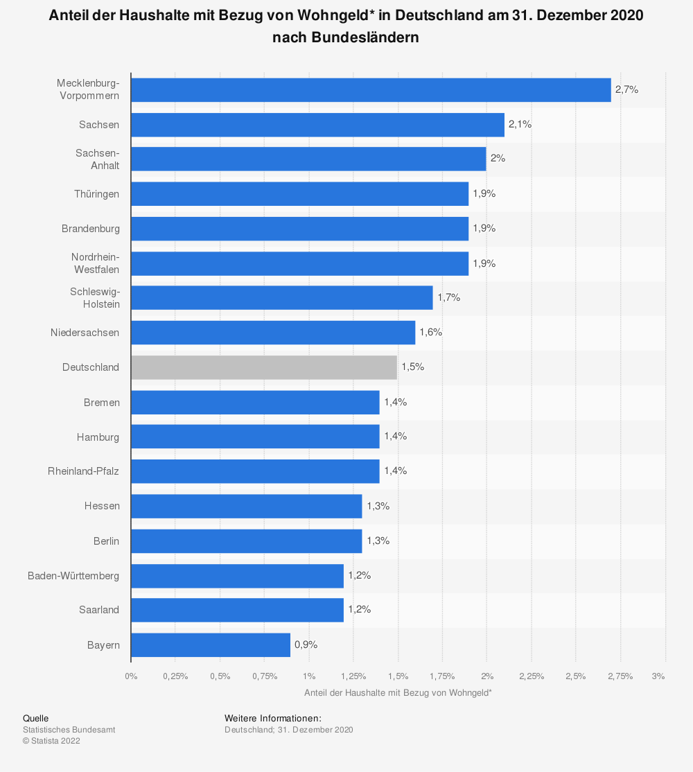 Statistik: Anteil der Haushalte mit Bezug von Wohngeld* in Deutschland am 31. Dezember 2017 nach Bundesländern | Statista