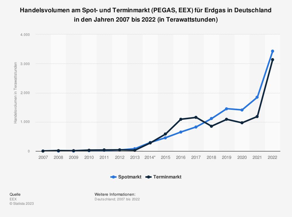 Statistik: Handelsvolumen am Spot- und Terminmarkt (PEGAS, EEX) für Erdgas in Deutschland in den Jahren 2007 bis 2019 (in Terawattstunden) | Statista