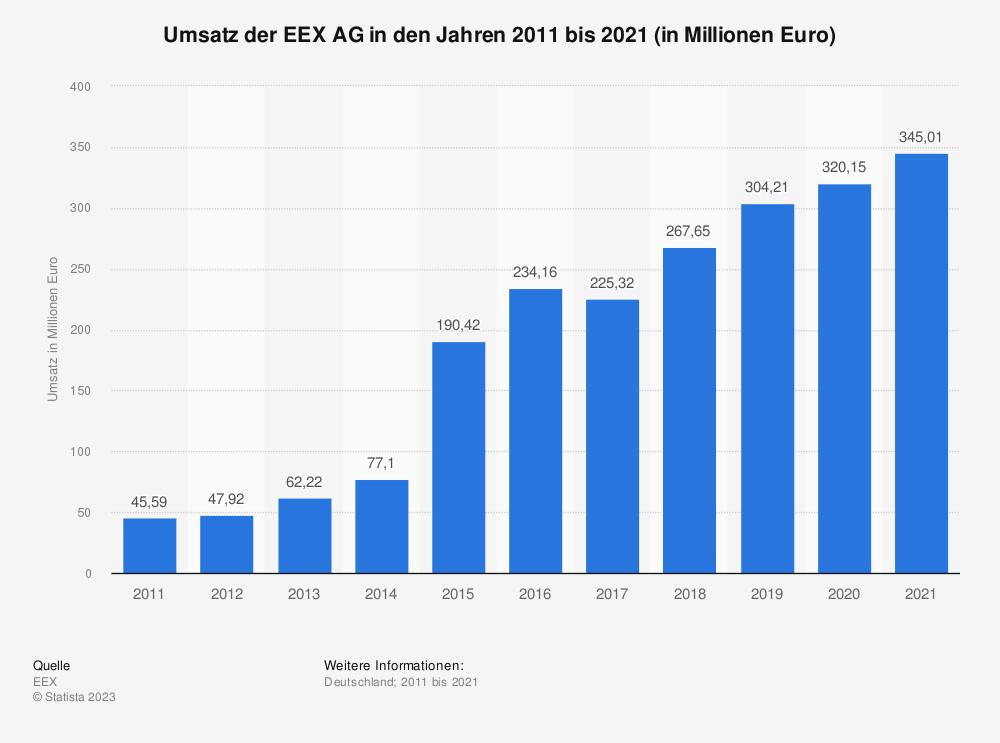 Statistik: Umsatz der Leipziger Energiebörse (EEX AG) in den Jahren 2009 bis 2019 (in Millionen Euro) | Statista