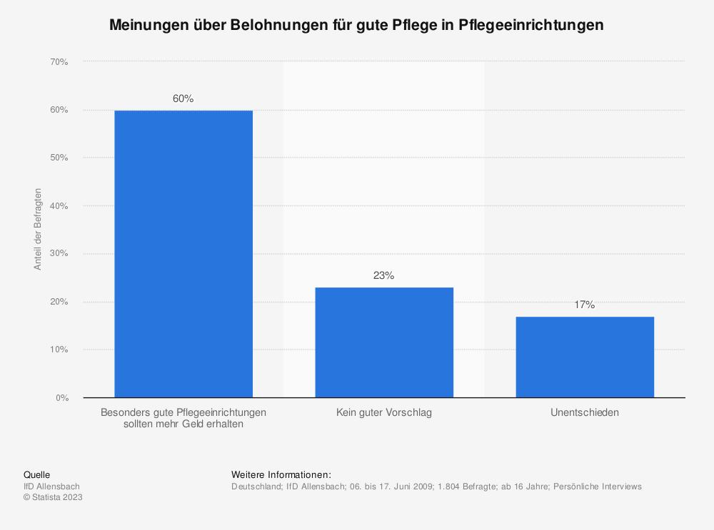 Statistik: Meinungen über Belohnungen für gute Pflege in Pflegeeinrichtungen | Statista