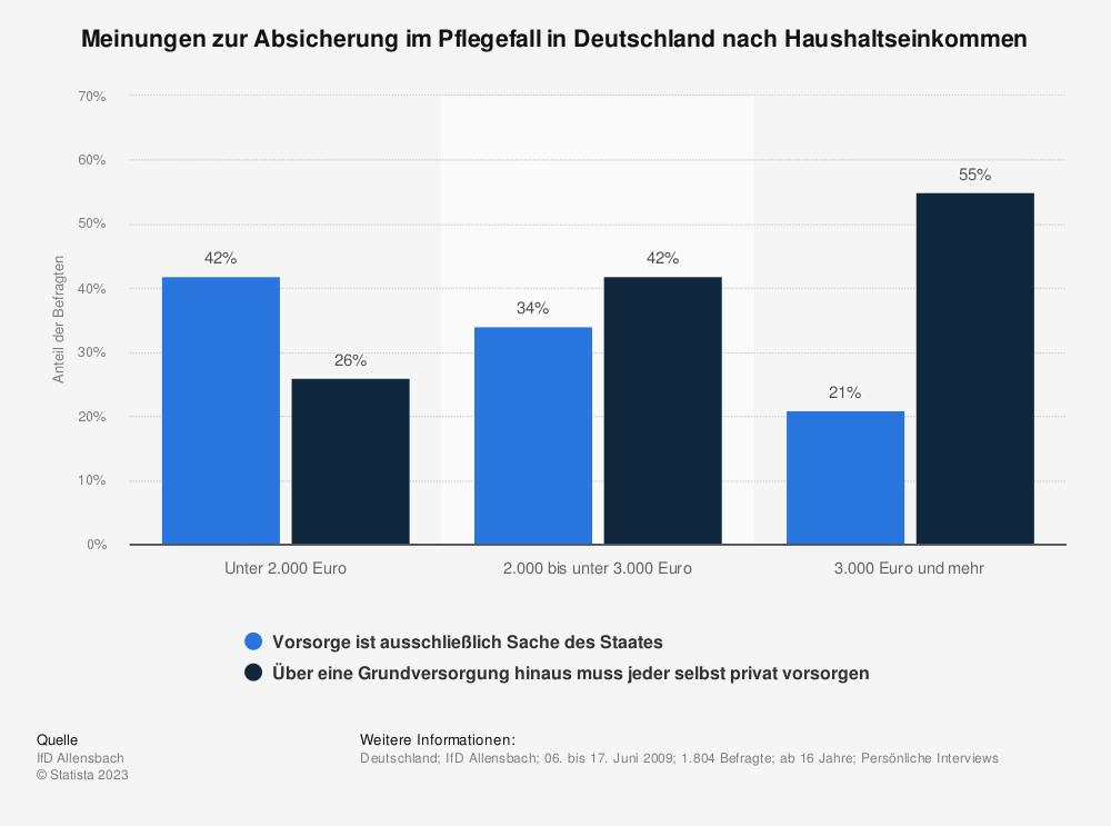 Statistik: Meinungen zur Absicherung im Pflegefall in Deutschland nach Haushaltseinkommen | Statista