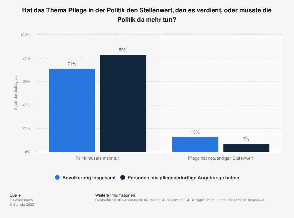 Statistik: Hat das Thema Pflege in der Politik den Stellenwert, den es verdient, oder müsste die Politik da mehr tun? | Statista