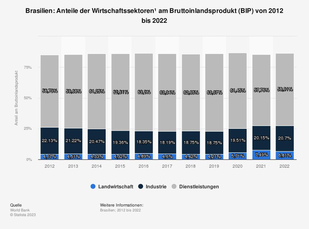 Statistik: Brasilien: Anteile der Wirtschaftssektoren* am Bruttoinlandsprodukt (BIP) von 2008 bis 2018 | Statista
