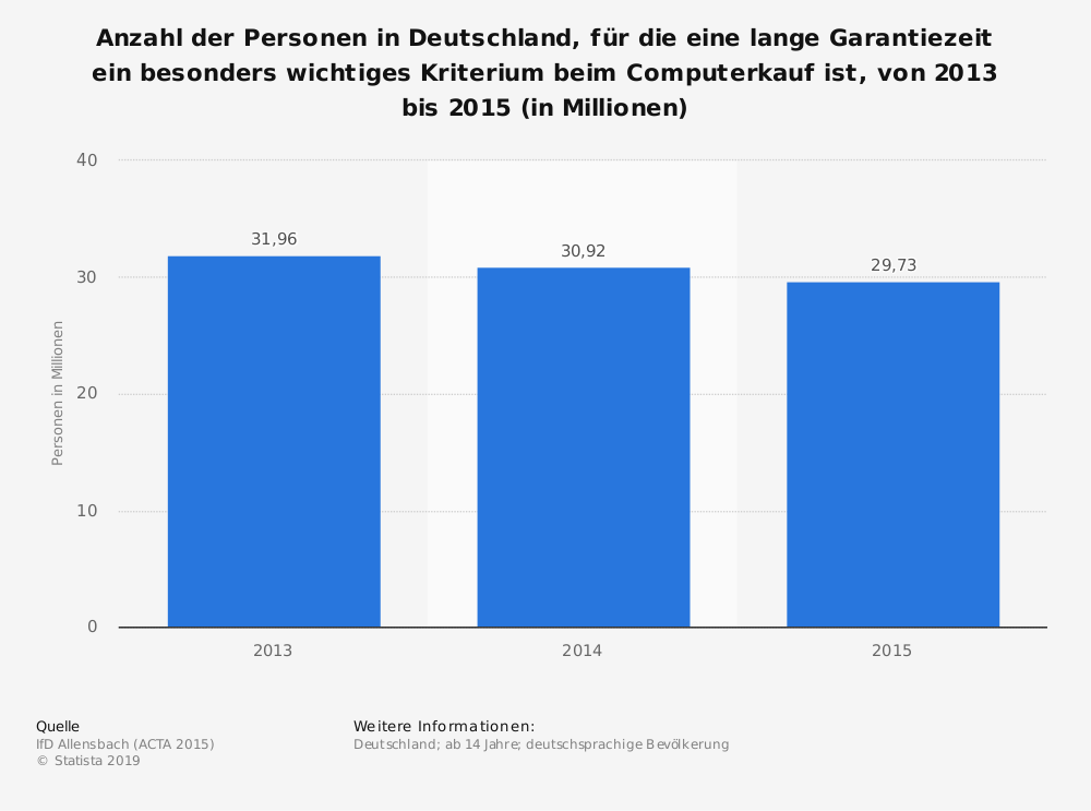 Statistik: Anzahl der Personen in Deutschland, für die eine lange Garantiezeit ein besonders wichtiges Kriterium beim Computerkauf ist, von 2013 bis 2015 (in Millionen) | Statista