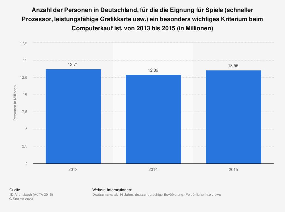 Statistik: Anzahl der Personen in Deutschland, für die die Eignung für Spiele (schneller Prozessor, leistungsfähige Grafikkarte usw.) ein besonders wichtiges Kriterium beim Computerkauf ist, von 2013 bis 2015 (in Millionen) | Statista