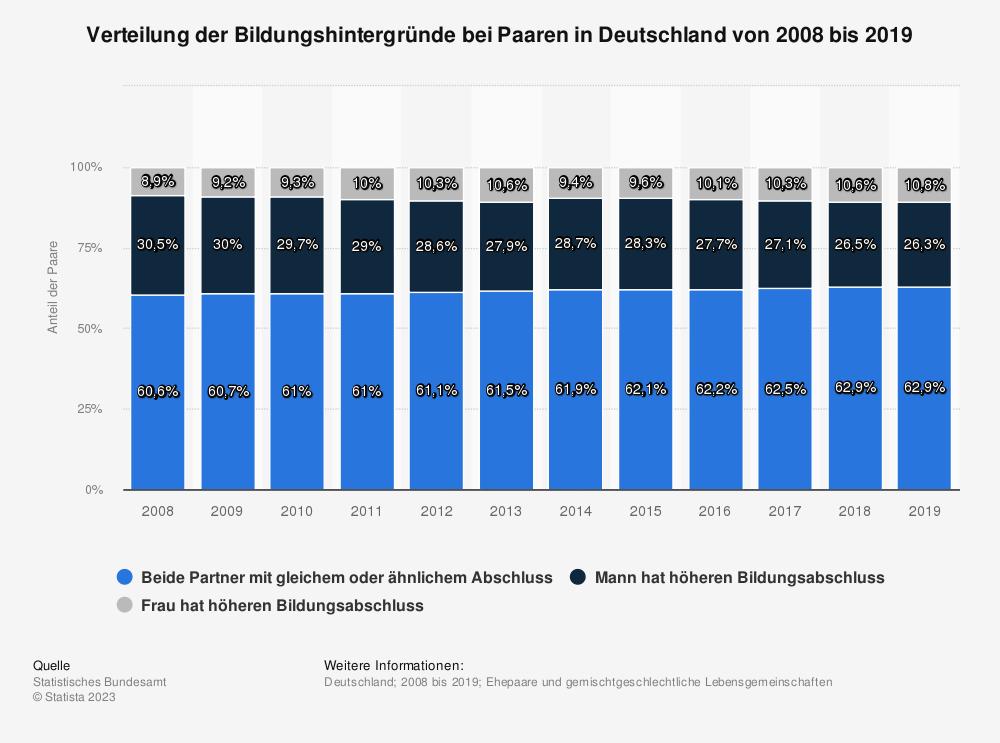 Statistik: Verteilung der Bildungshintergründe bei Paaren in Deutschland von 2008 bis 2019 | Statista