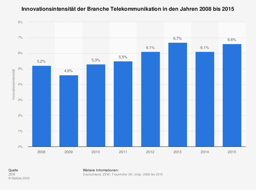Statistik: Innovationsintensität der Branche Telekommunikation in den Jahren 2008 bis 2015 | Statista
