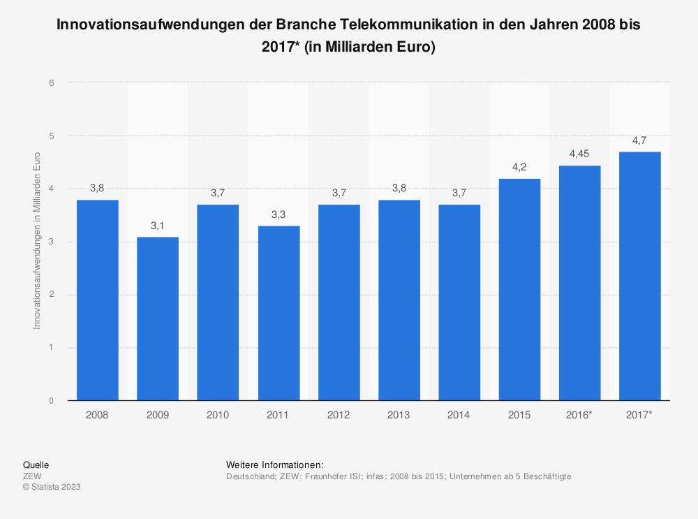 Statistik: Innovationsaufwendungen der Branche Telekommunikation in den Jahren 2008 bis 2017* (in Milliarden Euro) | Statista