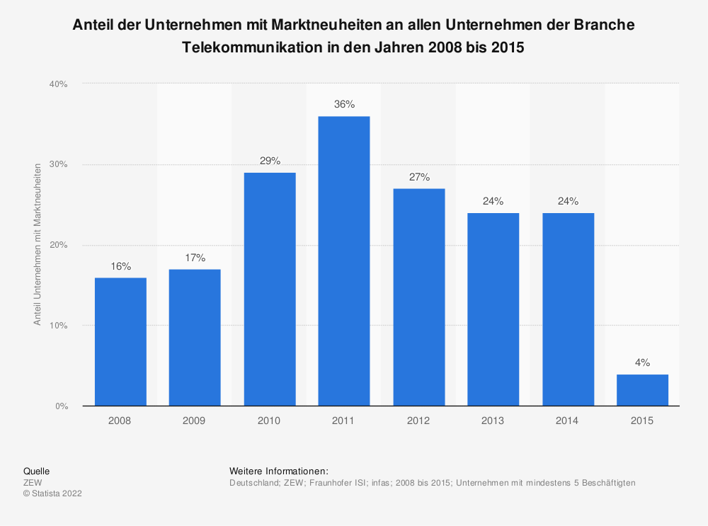 Statistik: Anteil der Unternehmen mit Marktneuheiten an allen Unternehmen der Branche Telekommunikation in den Jahren 2008 bis 2015 | Statista