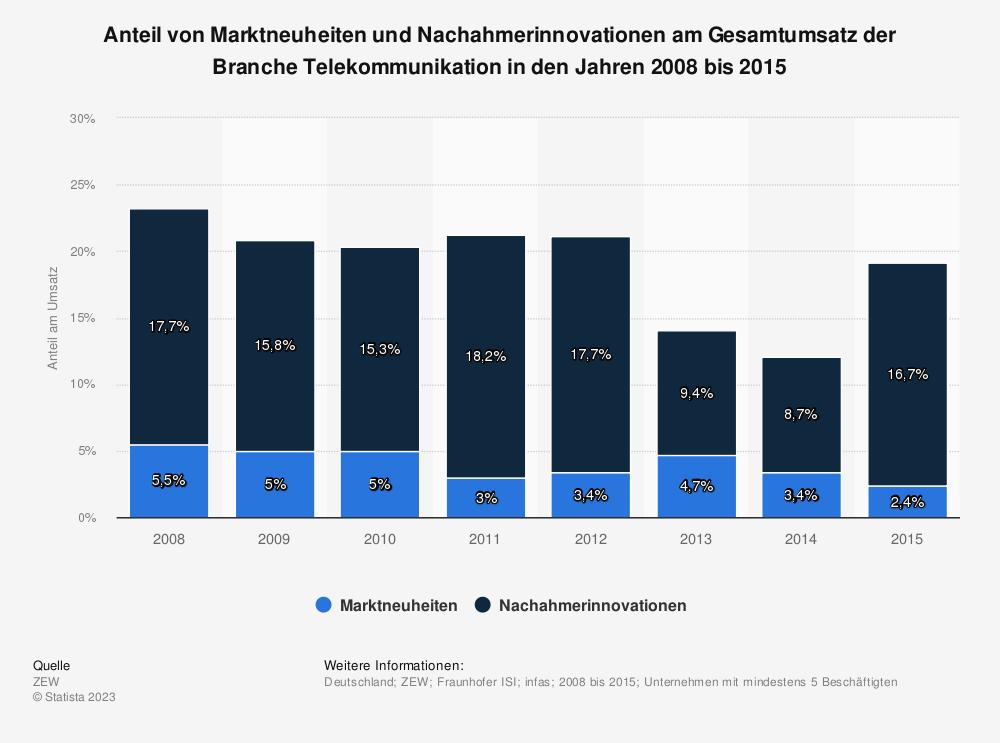 Statistik: Anteil von Marktneuheiten und Nachahmerinnovationen am Gesamtumsatz der Branche Telekommunikation in den Jahren 2008 bis 2015 | Statista