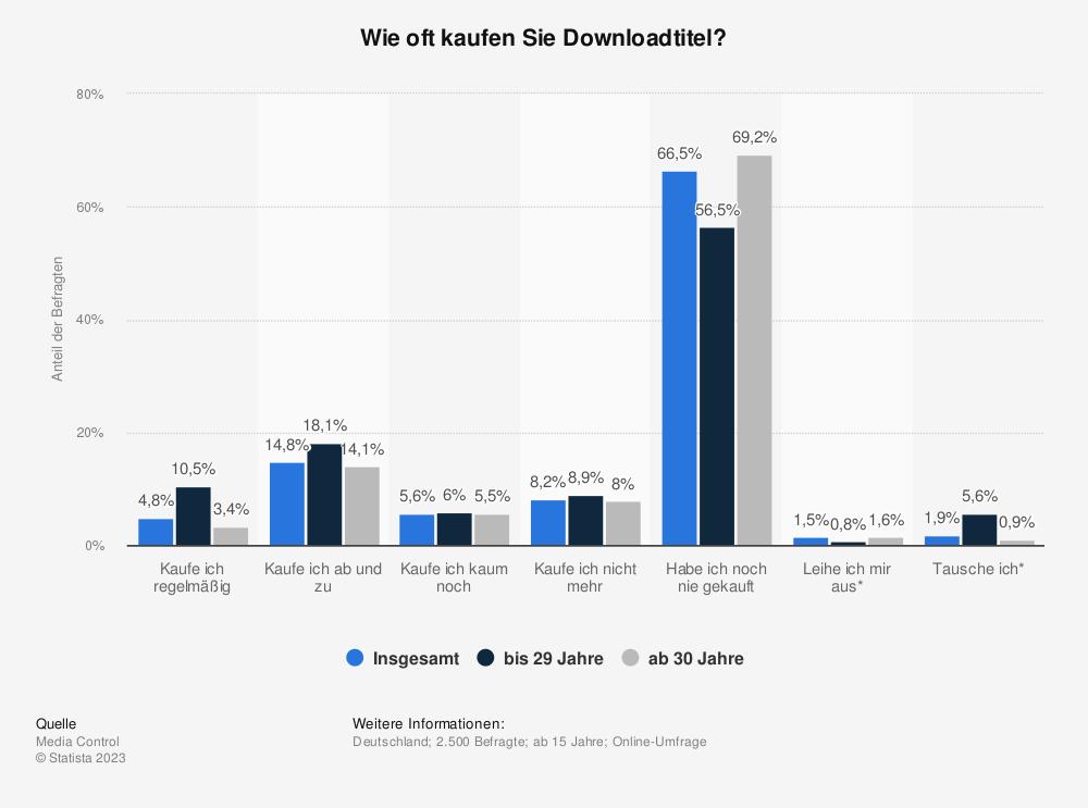 Statistik: Wie oft kaufen Sie Downloadtitel? | Statista