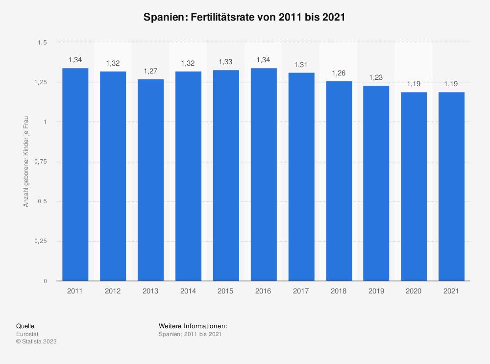Statistik: Spanien: Fertilitätsrate von 2007 bis 2017 | Statista