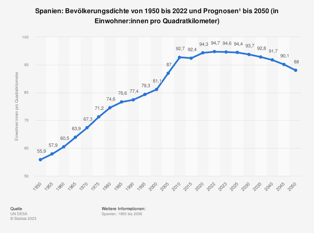 Statistik: Spanien: Bevölkerungsdichte von 2008 bis 2018 (in Einwohner pro Quadratkilometer) | Statista
