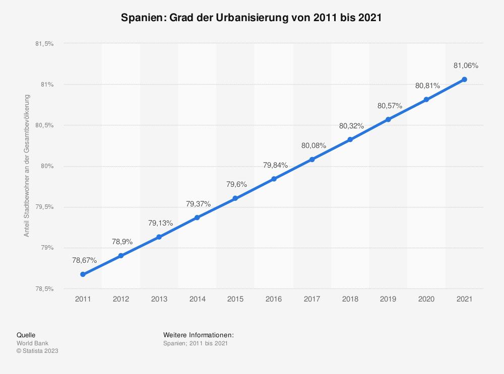 Statistik: Spanien: Grad der Urbanisierung von 2007 bis 2017 | Statista