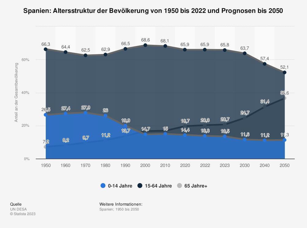 Statistik: Spanien: Altersstruktur von 2007 bis 2017 | Statista