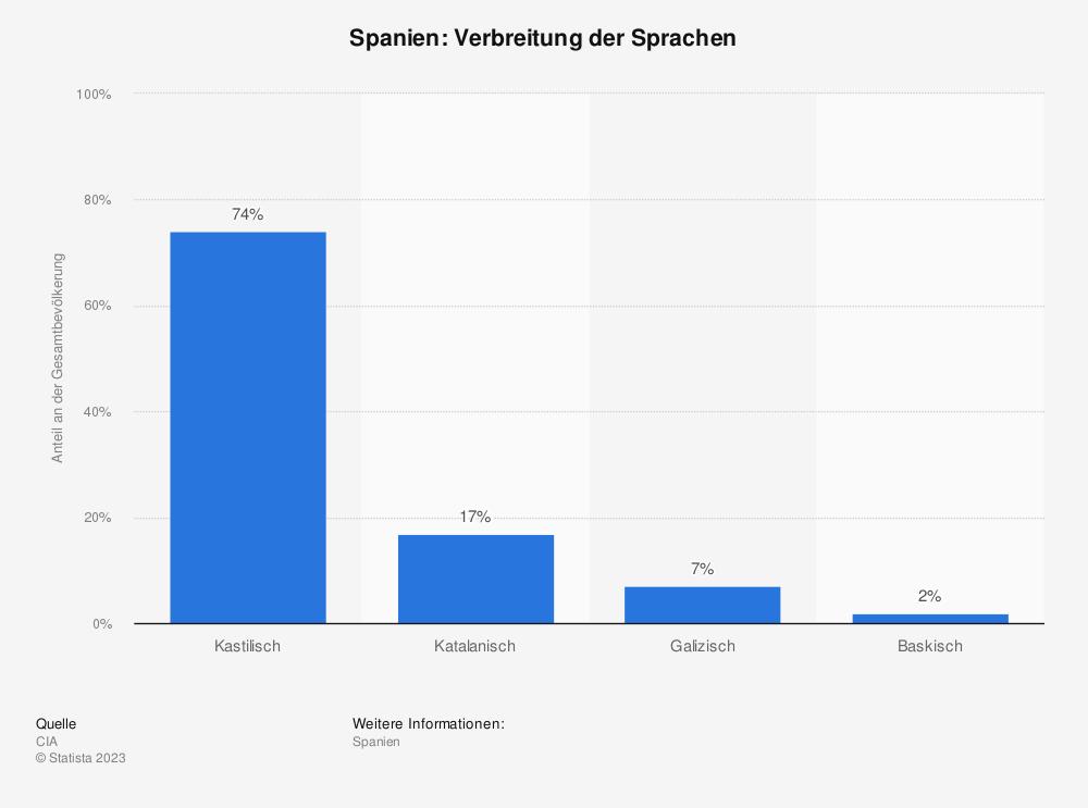 Statistik: Spanien: Verbreitung der Sprachen | Statista