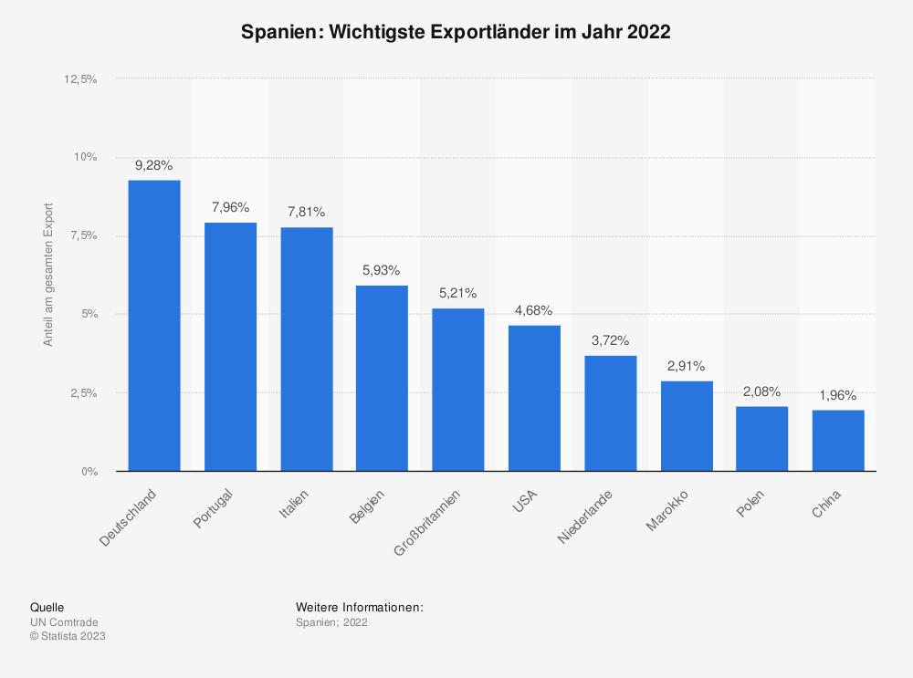 Statistik: Spanien: Wichtigste Exportländer im Jahr 2017 | Statista