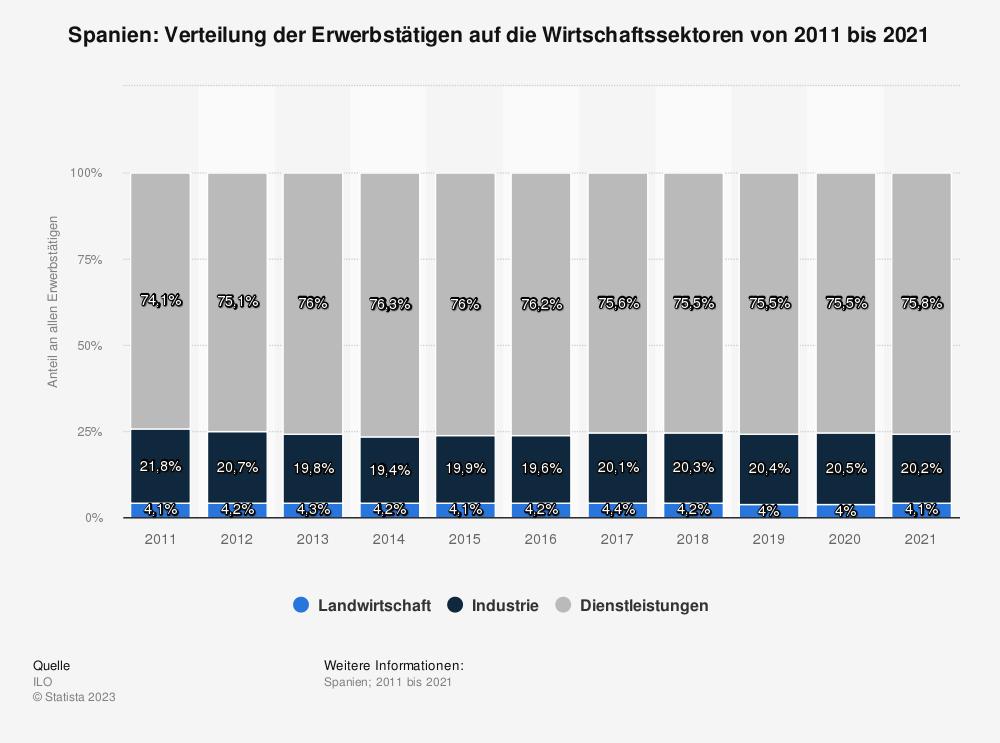 Statistik: Spanien: Verteilung der Erwerbstätigen auf die Wirtschaftssektoren von 2009 bis 2019 | Statista