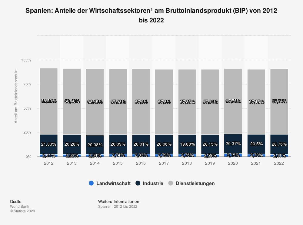 Statistik: Spanien: Anteile der Wirtschaftssektoren* am Bruttoinlandsprodukt (BIP) von 2008 bis 2018 | Statista