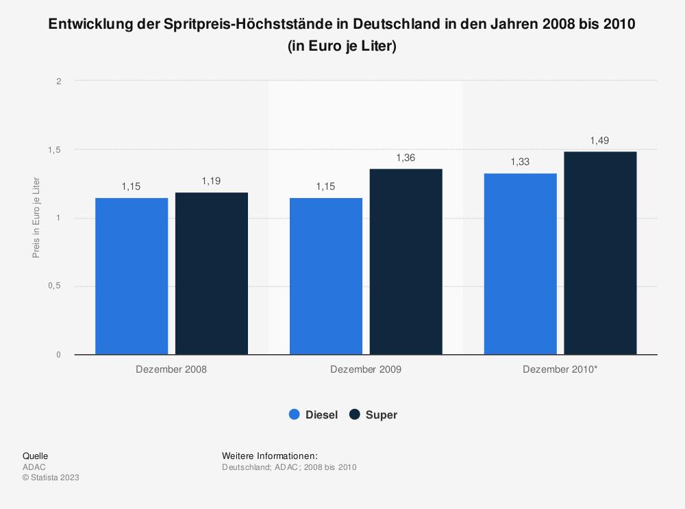 Statistik: Entwicklung der Spritpreis-Höchststände in Deutschland in den Jahren 2008 bis 2010 (in Euro je Liter) | Statista