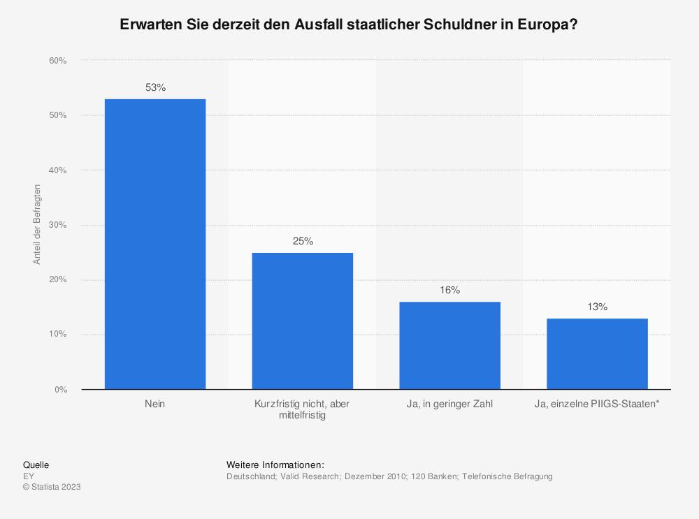 Statistik: Erwarten Sie derzeit den Ausfall staatlicher Schuldner in Europa? | Statista