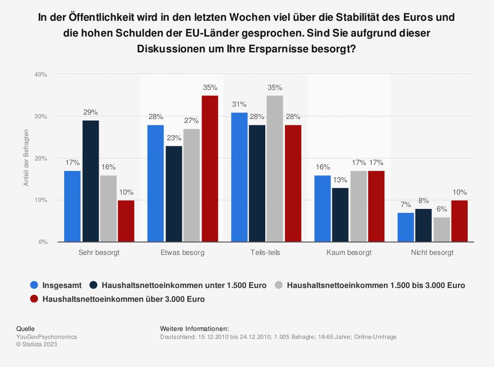 Statistik: In der Öffentlichkeit wird in den letzten Wochen viel über die Stabilität des Euros und die hohen Schulden der EU-Länder gesprochen. Sind Sie aufgrund dieser Diskussionen um Ihre Ersparnisse besorgt? | Statista