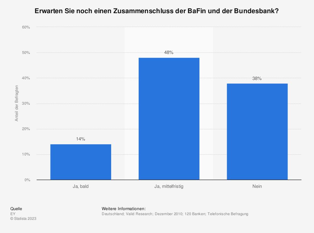 Statistik: Erwarten Sie noch einen Zusammenschluss der BaFin und der Bundesbank? | Statista