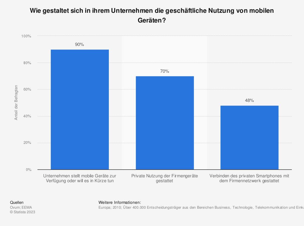 Statistik: Wie gestaltet sich in ihrem Unternehmen die geschäftliche Nutzung von mobilen Geräten? | Statista