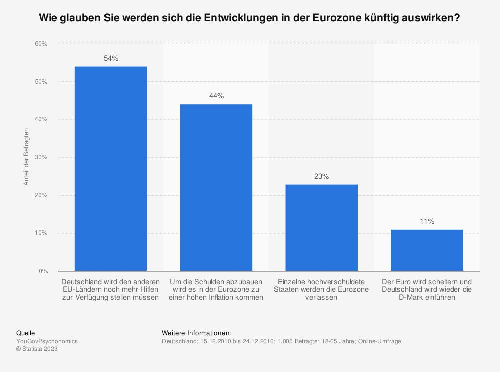 Statistik: Wie glauben Sie werden sich die Entwicklungen in der Eurozone künftig auswirken? | Statista