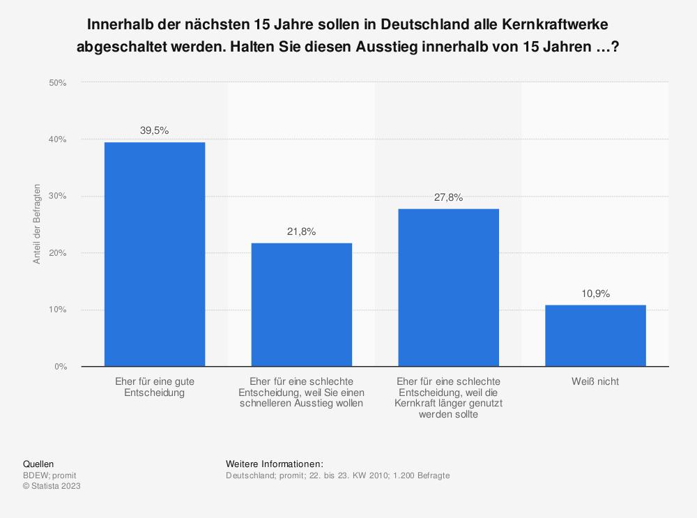 Statistik: Innerhalb der nächsten 15 Jahre sollen in Deutschland alle Kernkraftwerke abgeschaltet werden. Halten Sie diesen Ausstieg innerhalb von 15 Jahren …? | Statista
