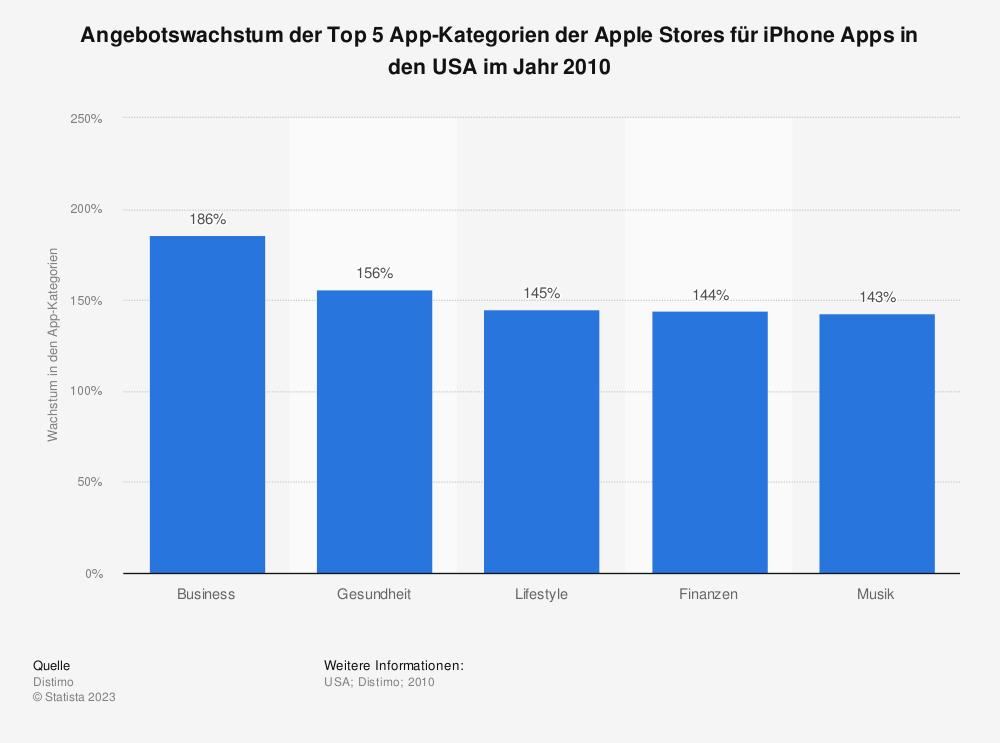 Statistik: Angebotswachstum der Top 5 App-Kategorien der Apple Stores für iPhone Apps in den USA im Jahr 2010 | Statista