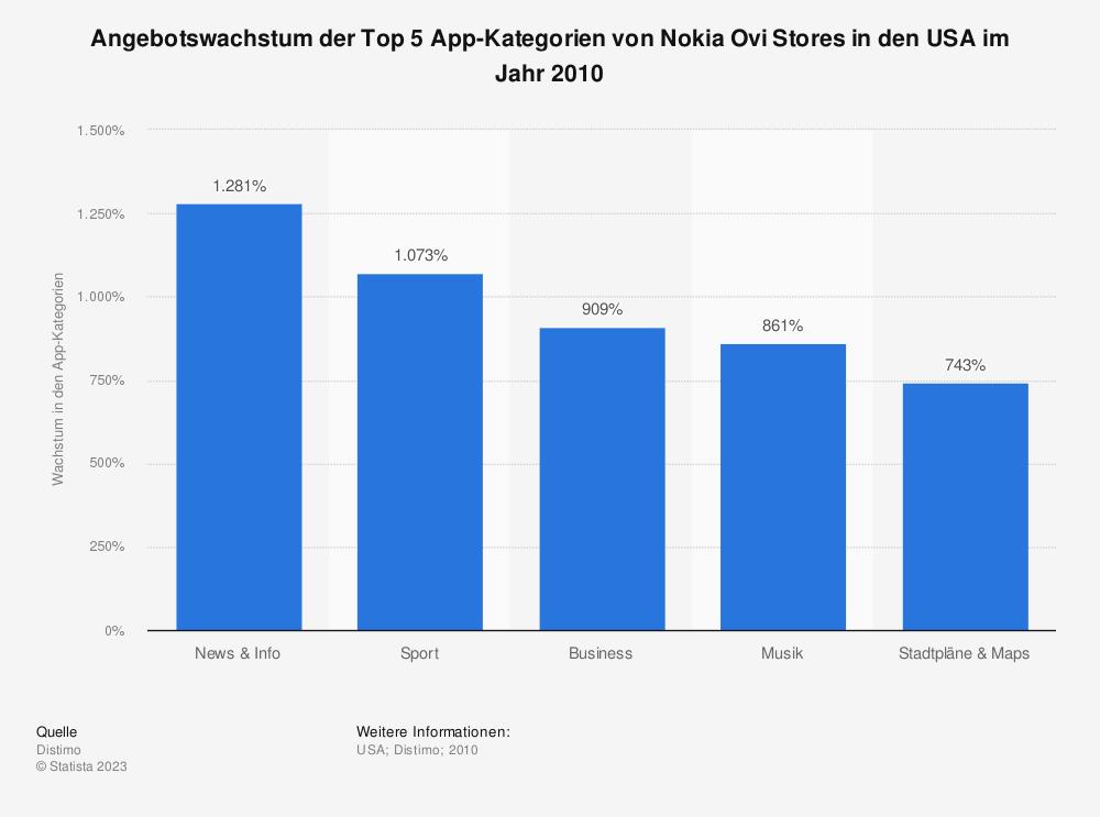 Statistik: Angebotswachstum der Top 5 App-Kategorien von Nokia Ovi Stores in den USA im Jahr 2010 | Statista