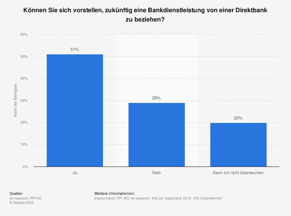 Statistik: Können Sie sich vorstellen, zukünftig eine Bankdienstleistung von einer Direktbank zu beziehen? | Statista