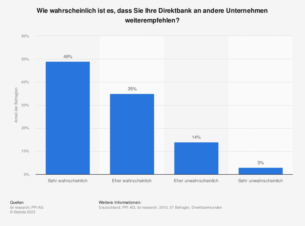 Statistik: Wie wahrscheinlich ist es, dass Sie Ihre Direktbank an andere Unternehmen weiterempfehlen? | Statista
