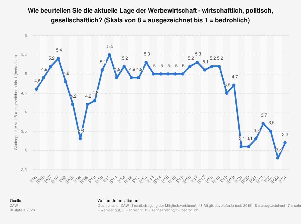 Statistik: Wie beurteilen Sie die aktuelle Lage der Werbewirtschaft - wirtschaftlich, politisch, gesellschaftlich? (Skala von 8 = ausgezeichnet bis 1 = bedrohlich) | Statista