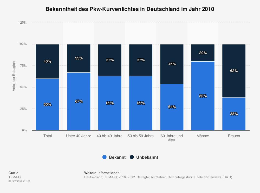Statistik: Bekanntheit des Pkw-Kurvenlichtes in Deutschland im Jahr 2010 | Statista
