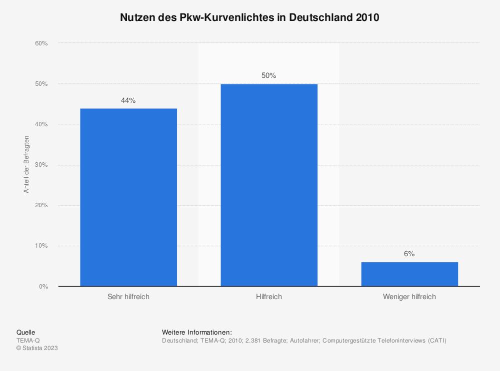 Statistik: Nutzen des Pkw-Kurvenlichtes in Deutschland 2010   Statista