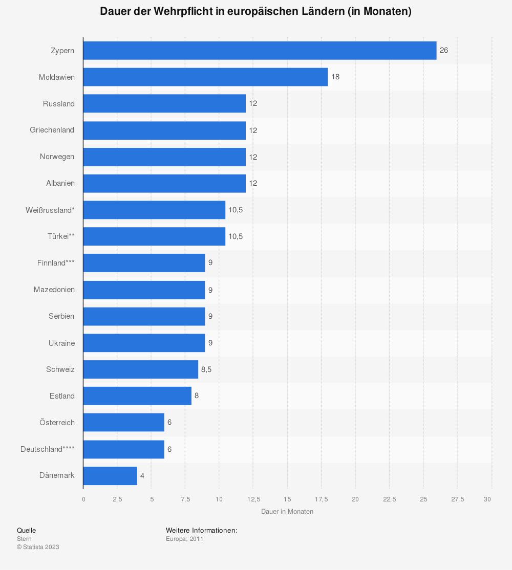 Statistik: Dauer der Wehrpflicht in europäischen Ländern (in Monaten) | Statista