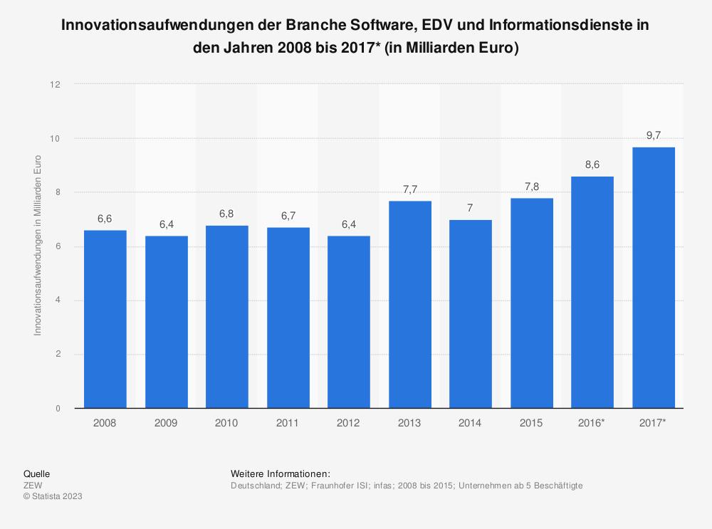 Statistik: Innovationsaufwendungen der Branche Software, EDV und Informationsdienste in den Jahren 2008 bis 2017* (in Milliarden Euro) | Statista